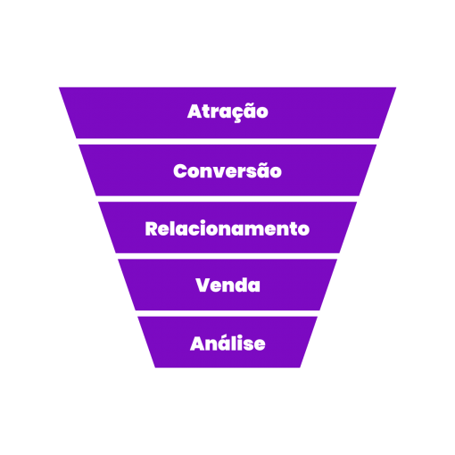 Funil do Inbound Marketing