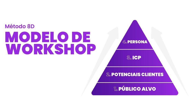 Persona, ICP, FIT e modelo de workshop