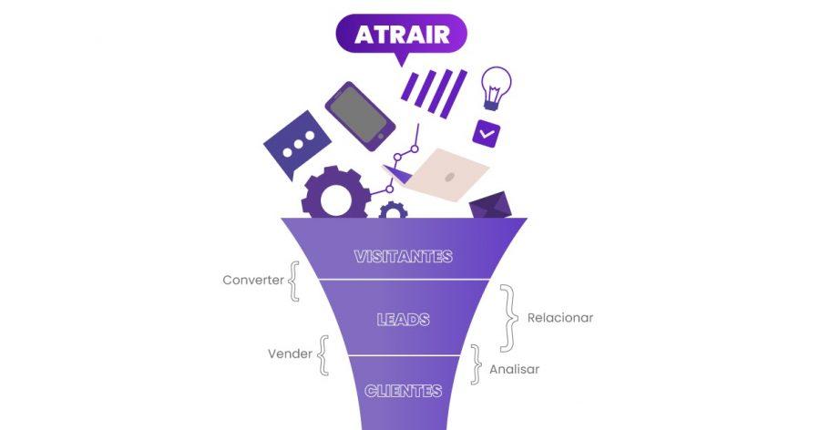 Funil do Inbound Marketing com todas as etapas para atração e fidelização de clientes