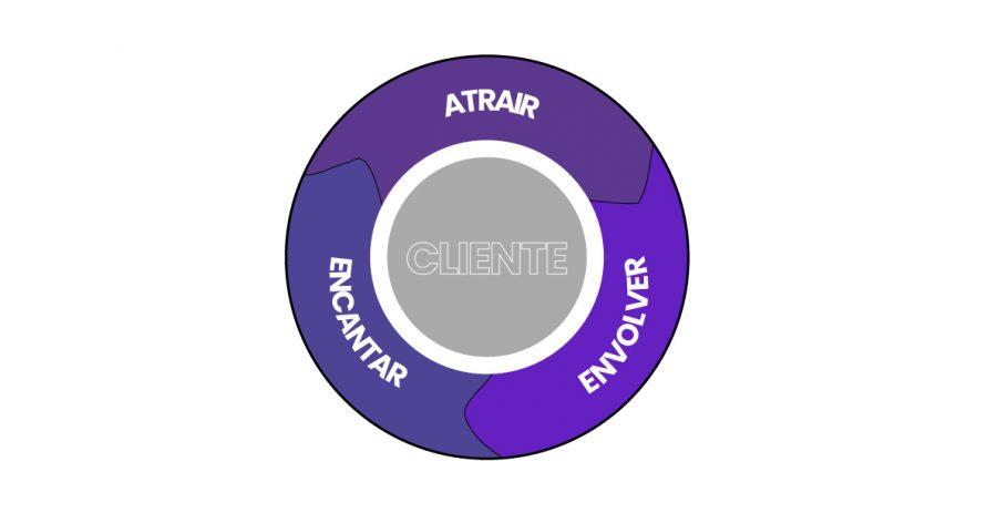 Ciclo sem fim do Flywheel Marketing demonstrando seu funcionamento