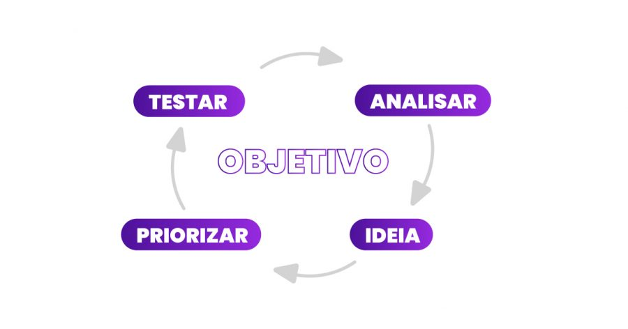Ciclo do Growth Marketing com o objetivo no meio e as etapas de analisar, ideia, priorizar e testa circulando.