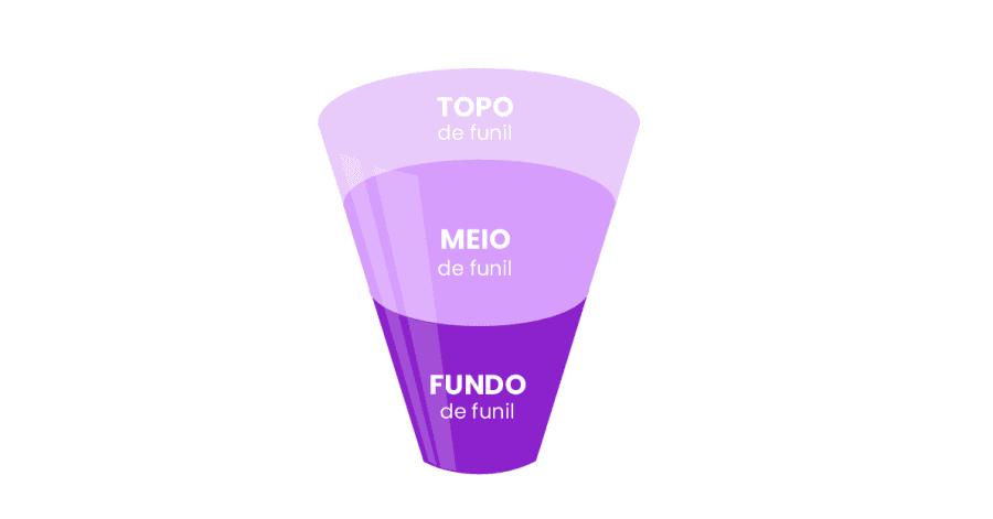 Funil de vendas estruturado com as etapas de Topo, Meio e Fundo de funil.