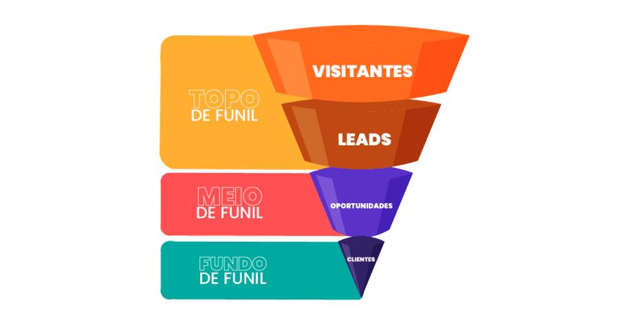 Pipeline de vendas representando os processos de vendas de cada estágio do funil: visitantes; leads; oportunidades e clientes.