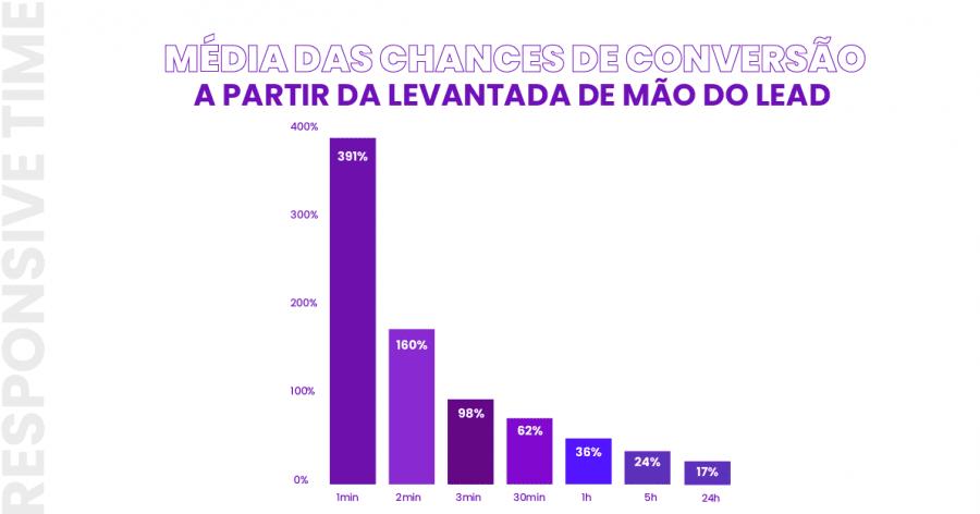 Gráfico mostrando a média das chances de uma conversão virar venda a partir do período de espera após a levantada de mão.