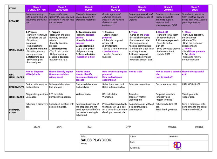Playbook de vendas para auxiliar na descoberta de gatilhos de vendas. A tabela traz cada processo das etapas.